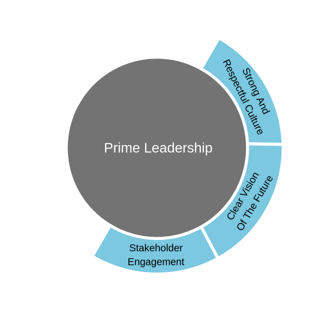 prime leadership