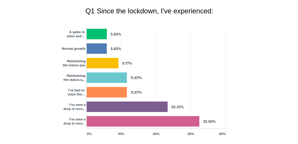Chart Q1 200424 - Results of Survey: Where are we now?